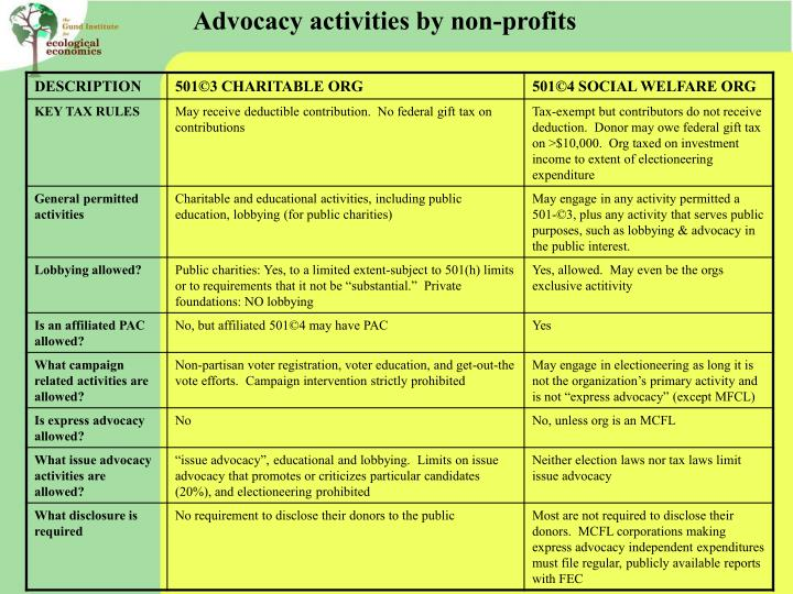 Advocacy activities by non-profits