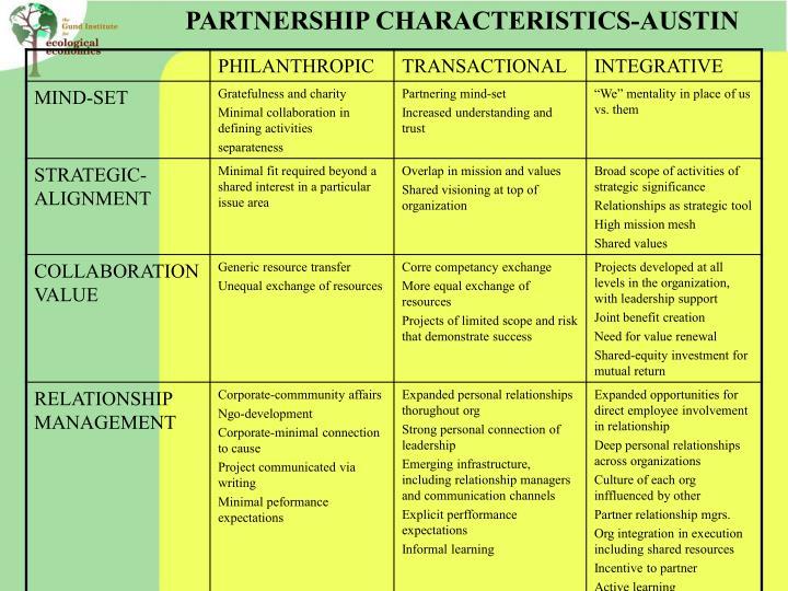PARTNERSHIP CHARACTERISTICS-AUSTIN