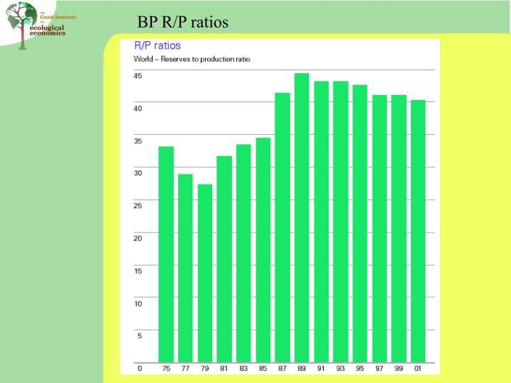 BP R/P ratios