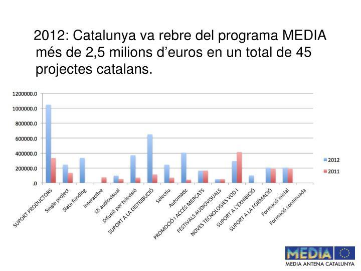 2012: Catalunya va rebre del programa MEDIA més de 2,5 milions d'euros en un total de 45 projectes catalans.