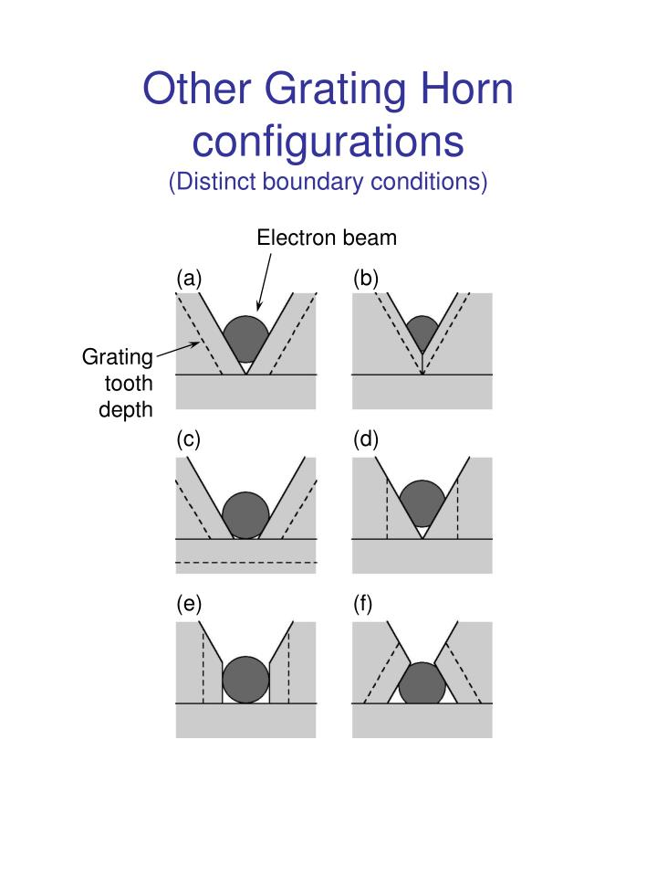 Other Grating Horn configurations