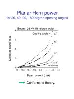 planar horn power for 20 40 90 180 degree opening angles
