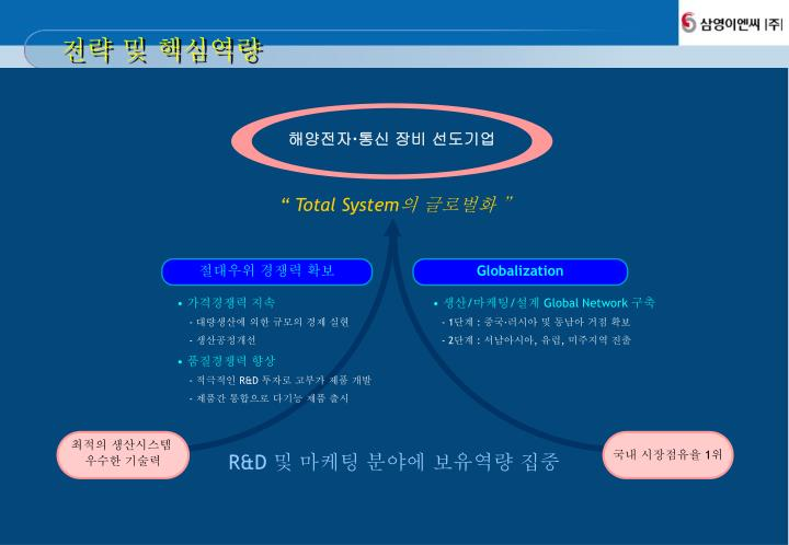 """ Total System"
