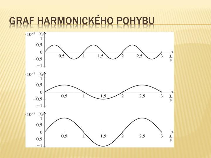 Graf harmonického pohybu