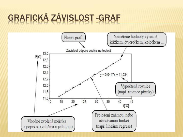 Grafická závislost -graf