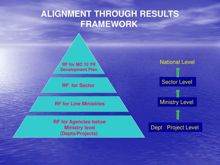 ALIGNMENT THROUGH RESULTS FRAMEWORK