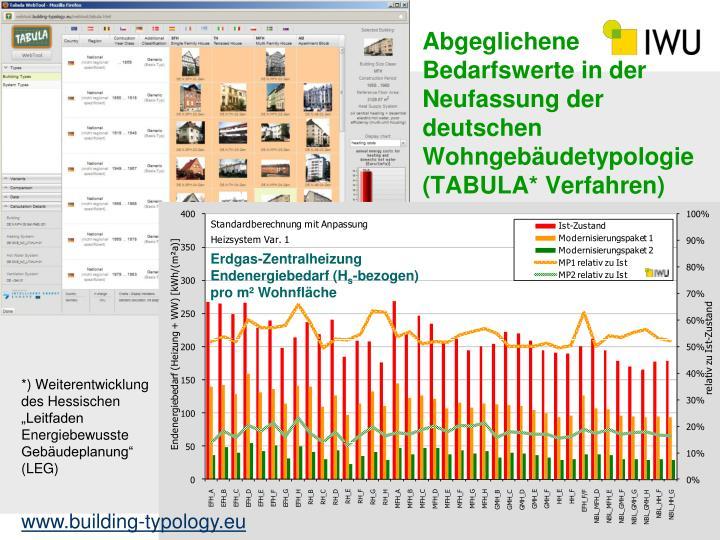 Abgeglichene Bedarfswerte in der Neufassung der deutschen Wohngebäudetypologie