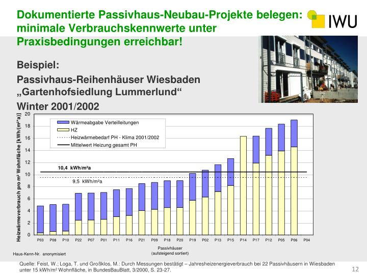 Dokumentierte Passivhaus-Neubau-Projekte belegen: