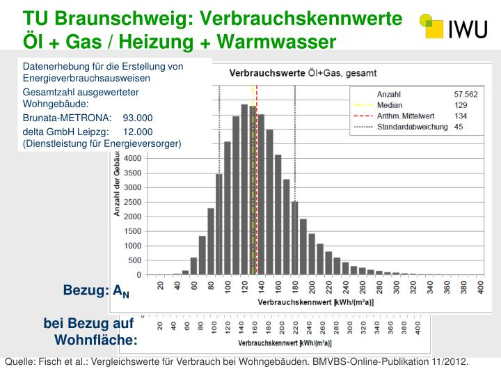 TU Braunschweig: Verbrauchskennwerte Öl + Gas / Heizung + Warmwasser
