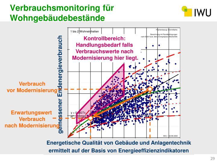 Verbrauchsmonitoring für Wohngebäudebestände