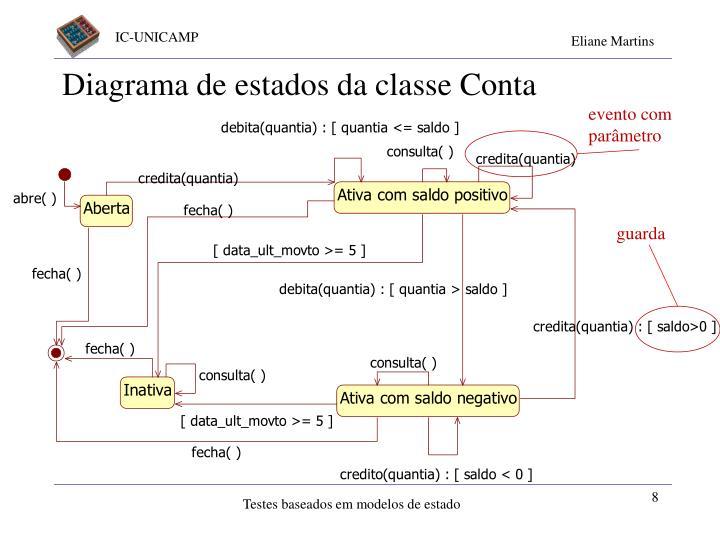 Diagrama de estados da classe Conta