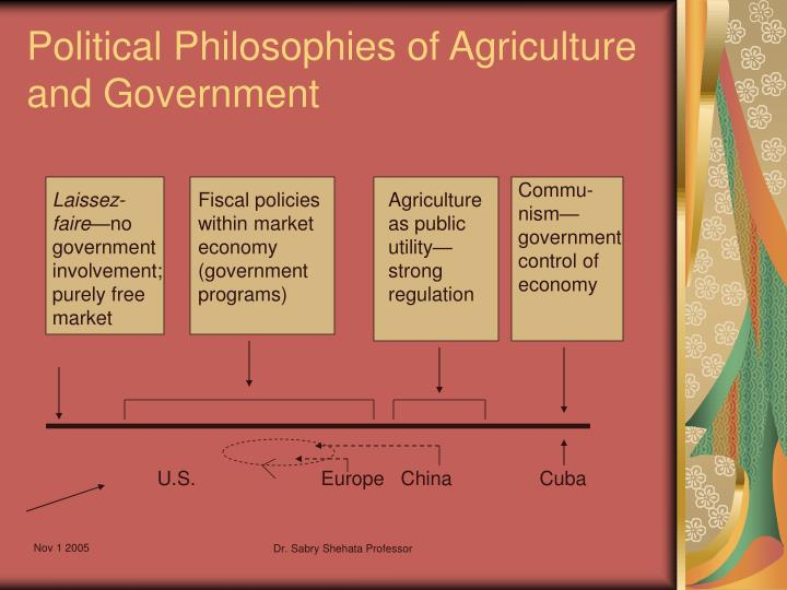 Political Philosophies of Agriculture and Government