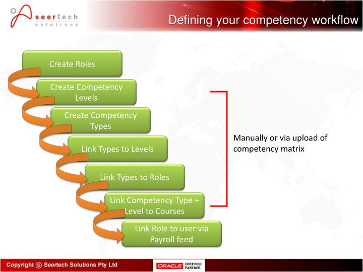 Defining your competency workflow