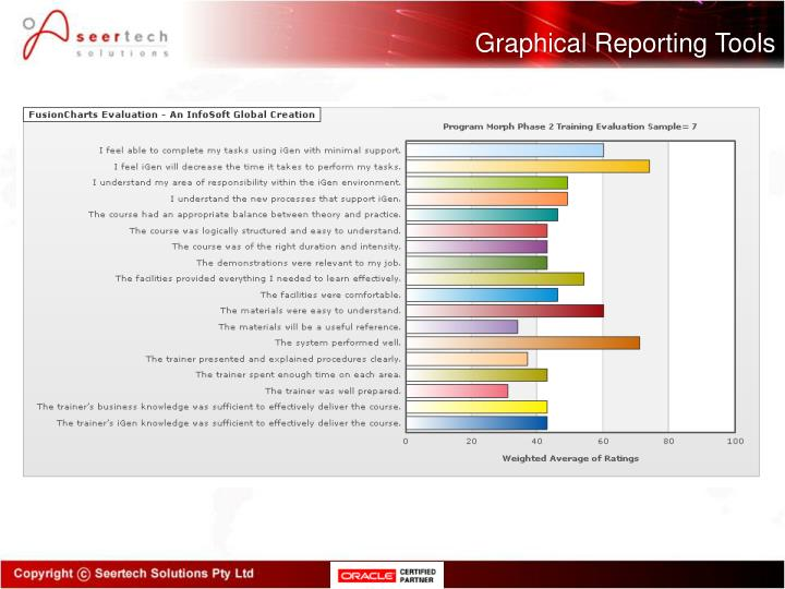 Graphical Reporting Tools