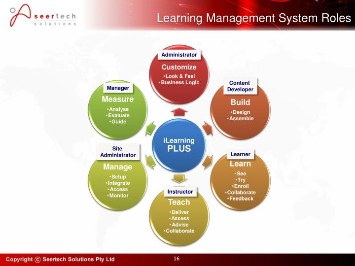 Learning Management System Roles