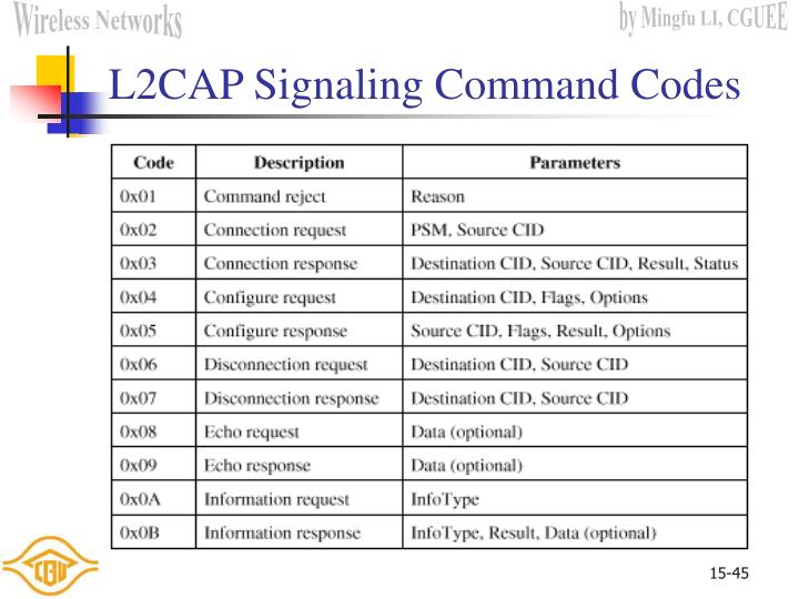 L2CAP Signaling Command Codes