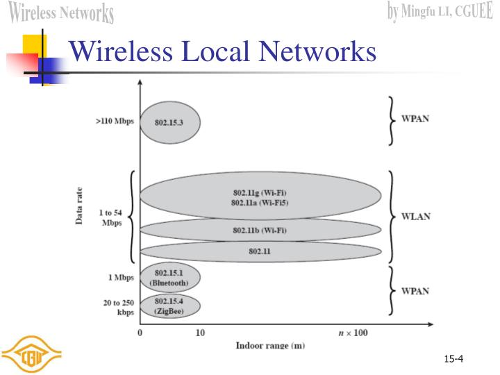 Wireless Local Networks