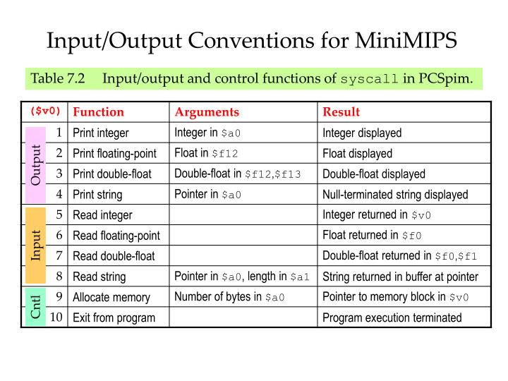 Input/Output Conventions for MiniMIPS
