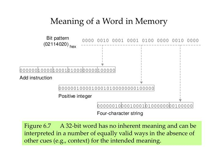 Meaning of a Word in Memory