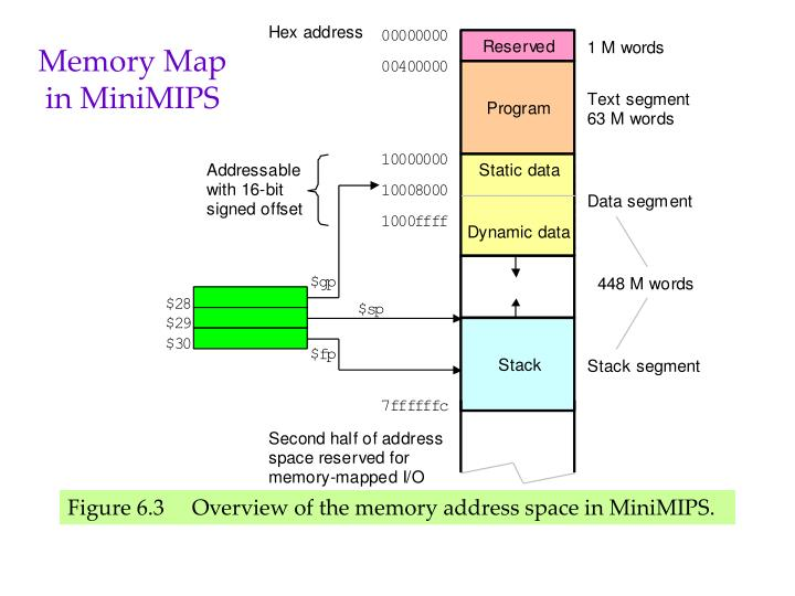 Memory Map in MiniMIPS