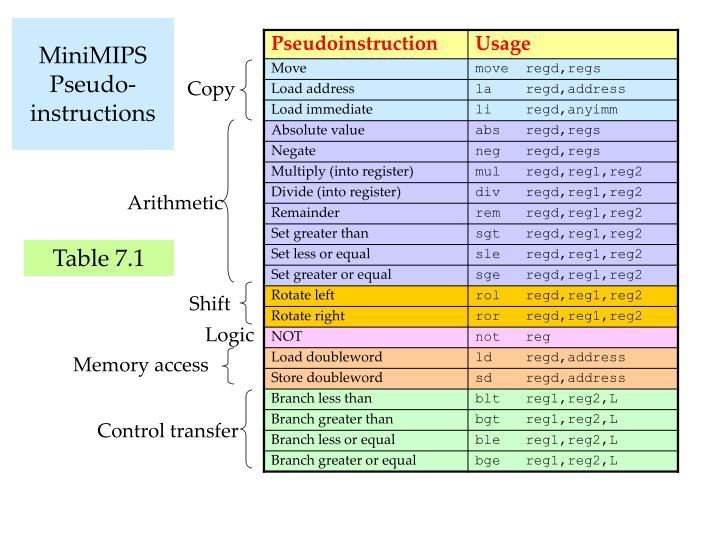 MiniMIPS Pseudo-instructions