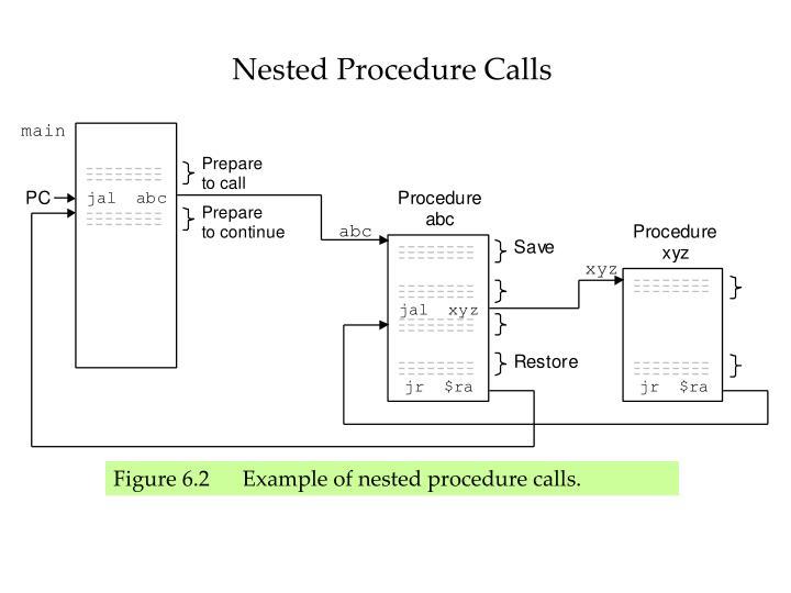 Nested Procedure Calls