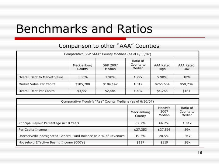 Benchmarks and Ratios