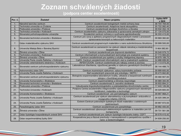 Zoznam schválených žiadostí