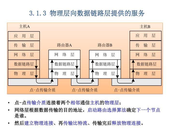3.1.3 物理层向数据链路层提供的服务