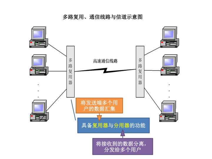 多路复用、通信线路与信道示意图