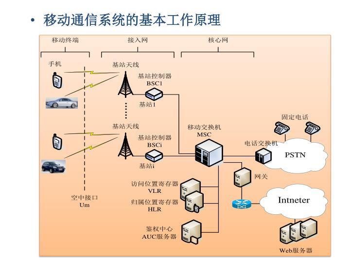 移动通信系统的基本工作原理