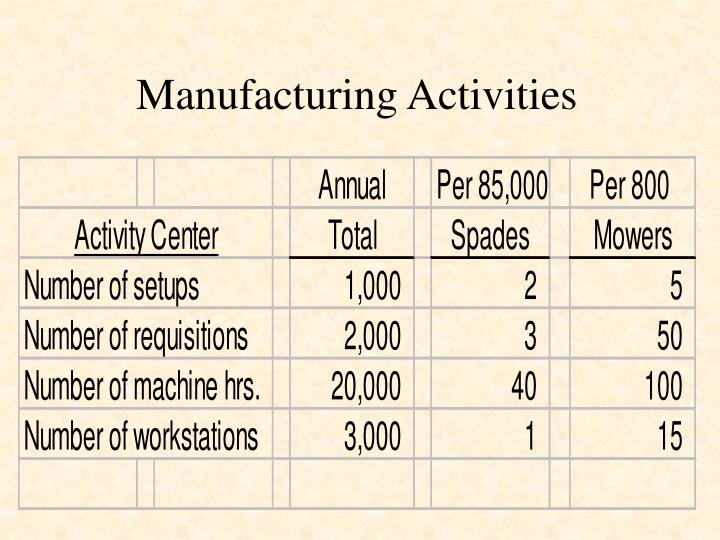 Manufacturing Activities