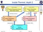 inside thermal depth 22