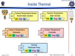 inside thermal