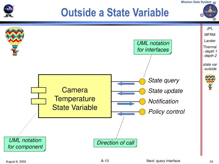 Outside a State Variable