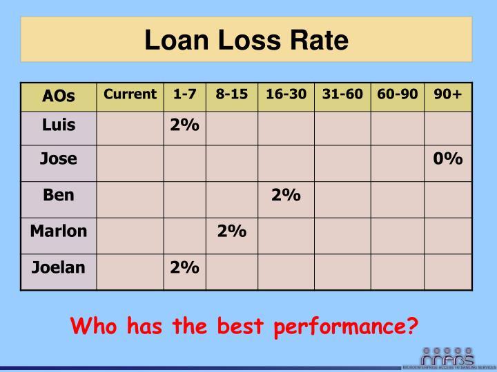 Loan Loss Rate