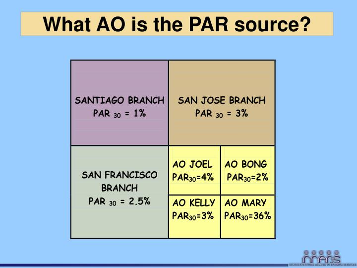 What AO is the PAR source?