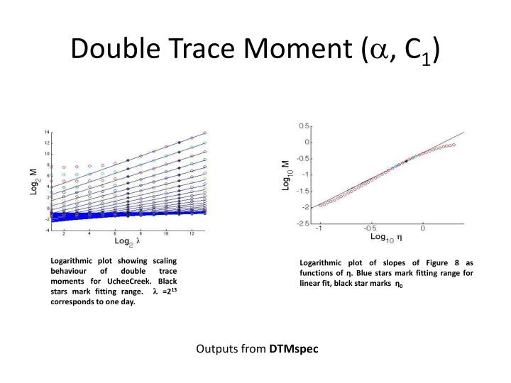 Double Trace Moment (
