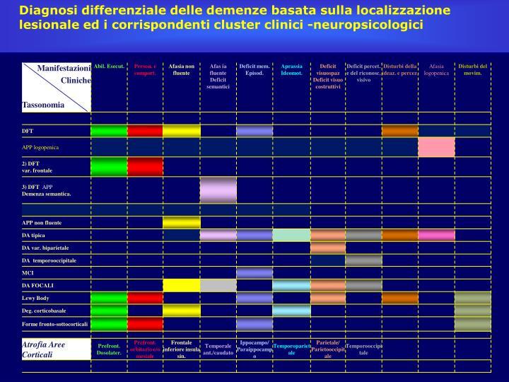 Diagnosi differenziale delle demenze basata sulla localizzazione lesionale ed i corrispondenti cluster clinici -neuropsicologici