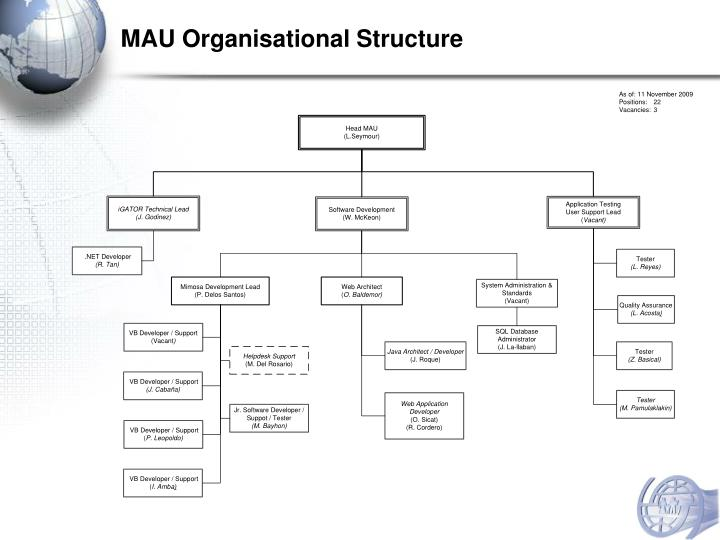 MAU Organisational Structure