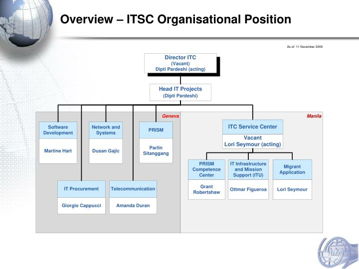 Overview – ITSC Organisational Position