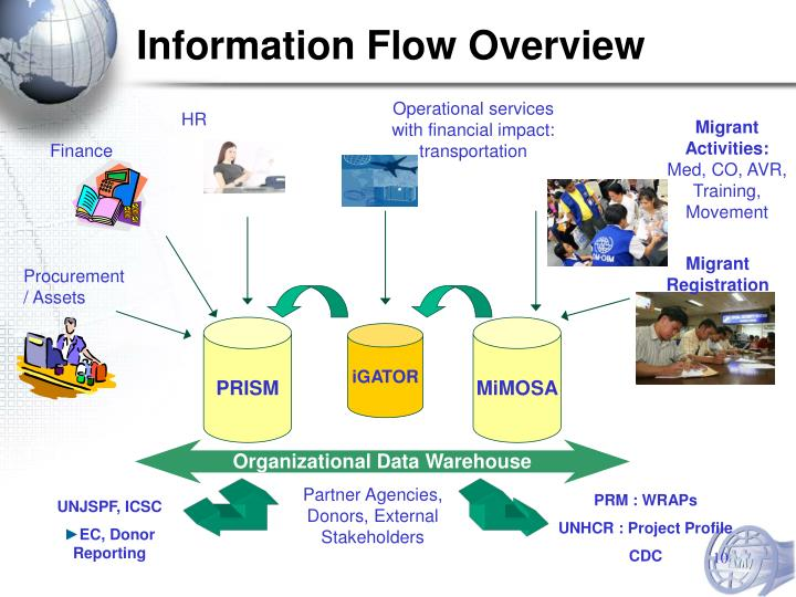 Information Flow Overview