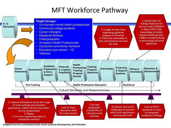 MFT Workforce Pathway