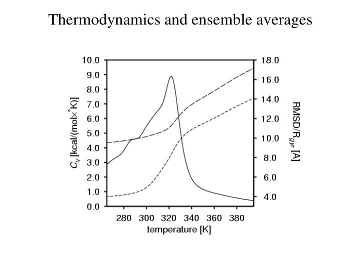Thermodynamics and ensemble averages
