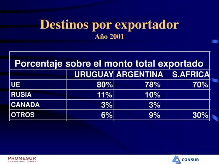 Porcentaje sobre el monto total exportado