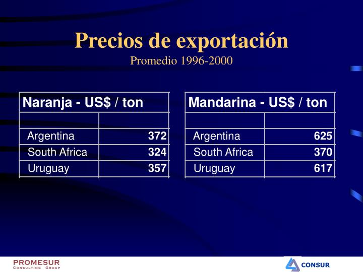 Naranja - US$ / ton