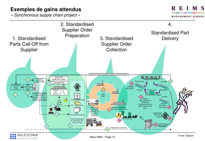 2. Standardised Supplier Order Preparation