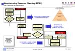 manufacturing resource planning mrpii les 3 boucles de planification
