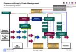 processus supply chain management 4 decomposing metrics