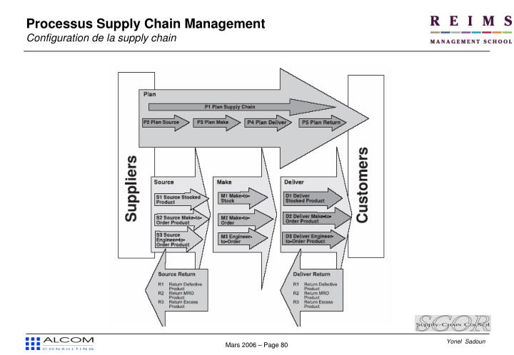 Processus Supply Chain Management